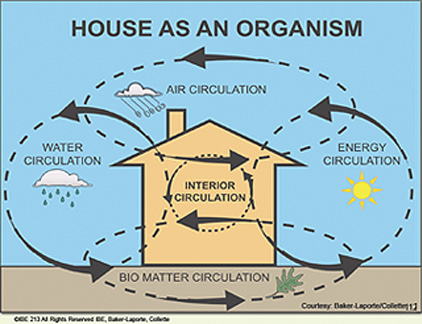 House As An Organism
